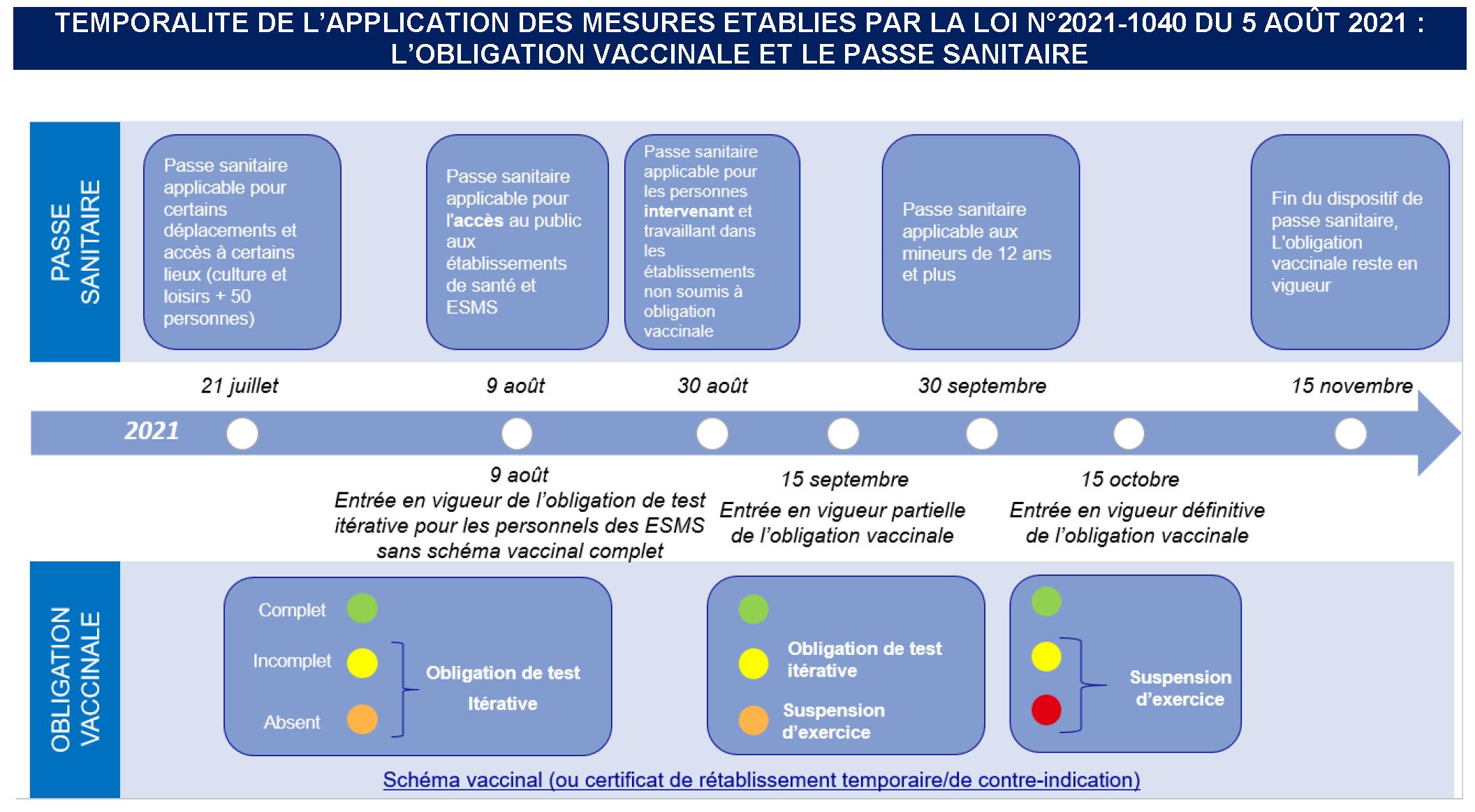 consignes_obligation_vaccinale_passe_sanitaire